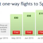 British Airways flights to Split costs