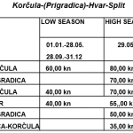 Korcula - Prigradica - Hvar - Split prices