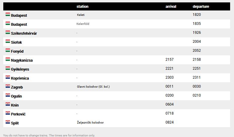 Budapest to Split Overnight Train