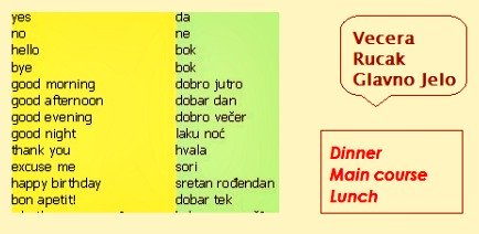 Phrases in Croatian