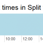 Night, Twilights and Daylight times in Split