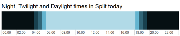 Night, Twilights and Dailight times in Split
