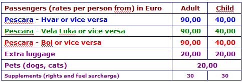 SNAV 2015 rates