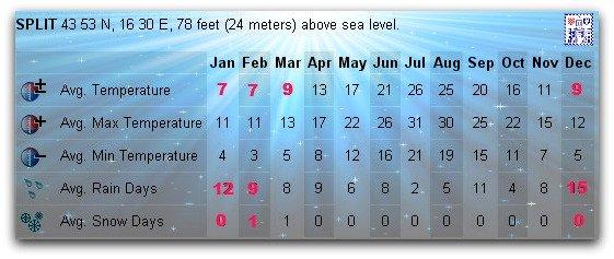 Split weather averages