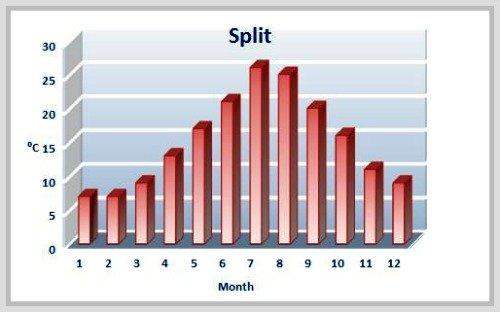 Average temperatures in Split by months