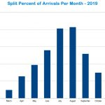 Split 2019 arrivals percent monthly