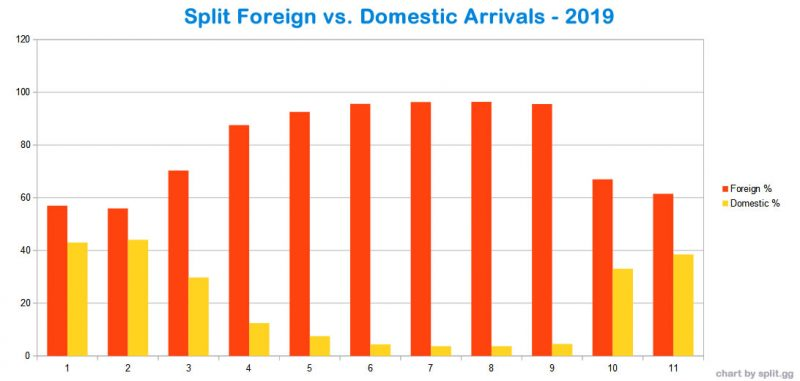 Split foreign vs domestic arrivals in 2019